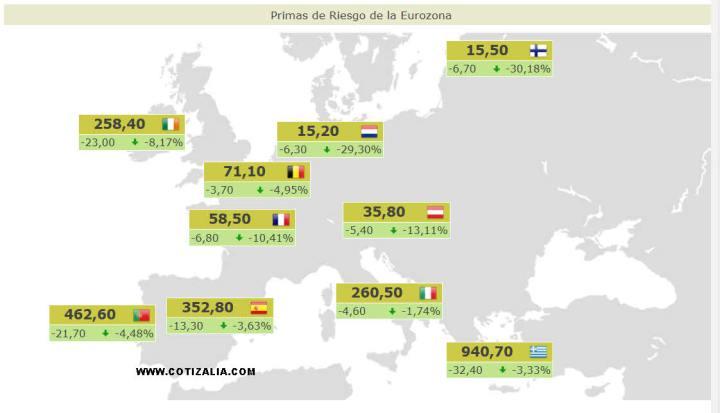 PRIMAS-DE-RIESGO-ACTUALIZADAS4-720x413% - Primas de riesgo actualizadas
