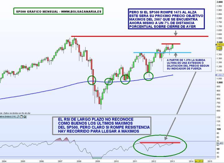 SP500-11-ENERO-2013-720x522% - El gráfico de la semana: SP500