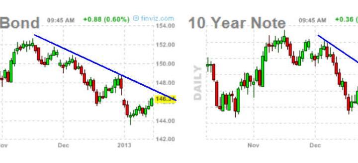 bono-y-nota-15-enero-2013-720x221% - Wall Street abre con gap a la baja y los bonos se acercan a directrices bajistas