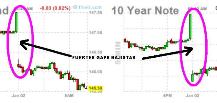 bono-y-nota-2-enero-2013-740x216% - TBOND 30 y NOTA 10 se desplomaron a la apertura también