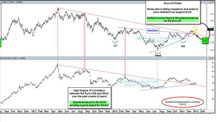 correlaciOn-plata-y-eurodolar-720x406% - La curiosa correlación entre el euro-dolar y la plata