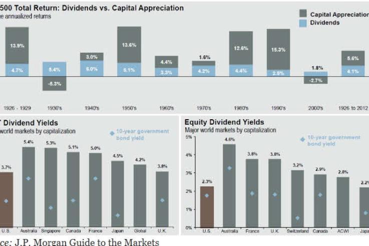 dividendos-bajos-en-usa-720x429% - ¿Por qué se pagan menos dividendos en EEUU que en el resto del mundo?