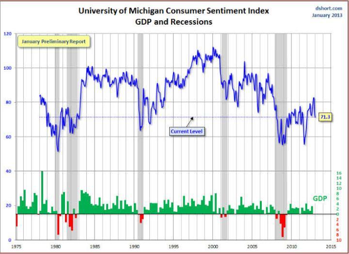 grafico-indice-confianza-u-de-michigan-720x525% - El indice de confianza del Consumidor  de la U. de Michigan no se cree nada