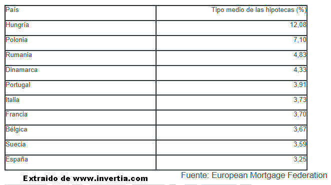 hipotecas-en-europa% - En qué paises europeos son más caras las hipotecas