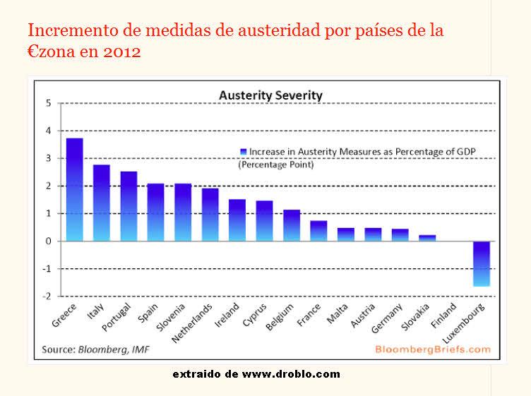 la-austeridad-en-puntos-sobre-PIB% - La austeridad en puntos sobre PIB en la Eurozona