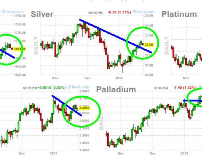 metales-24-enero-2013-720x277% - Los metales parecen romper al alza de nuevo