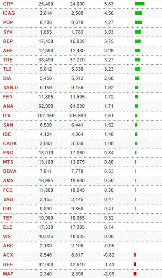 ranking-valores-semanal-ibex% - Ranking IBEX semana pasada