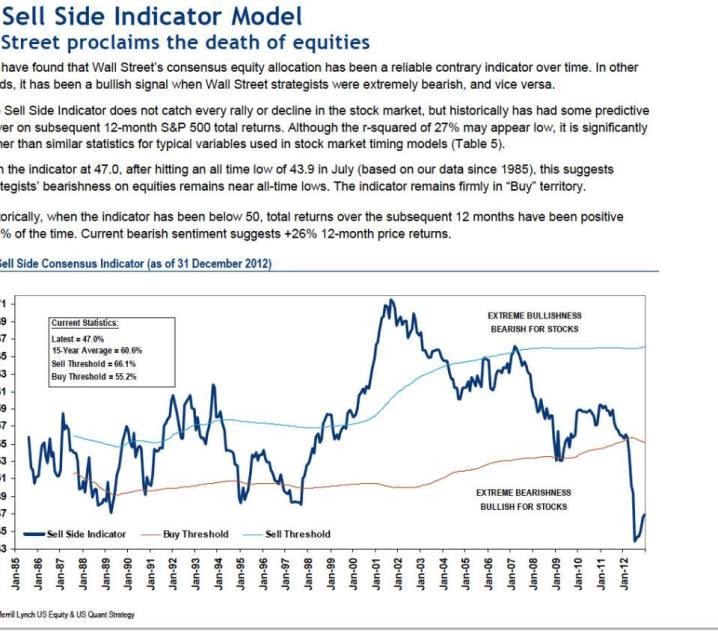 sell-side-indicator-model-720x543% - Explicación de un sistema macro de posicionamiento en el mercado