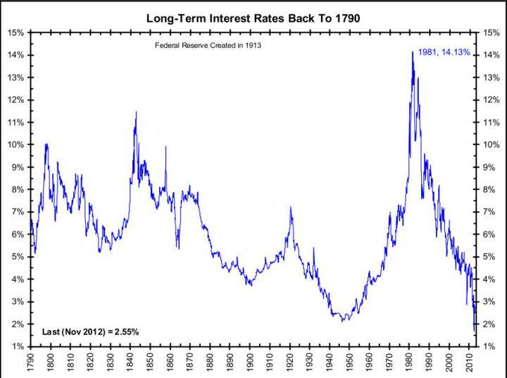 tipos-de-interes-desde-finales-del-siglo-18-720x537% - tipos de interés desde finales del siglo XVIII hasta hoy en USA