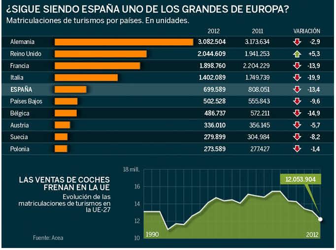 venta-de-turismos-en-europa% - Las ventas de turismos en Europa