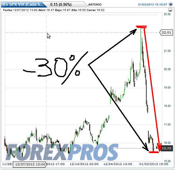 volatilidad-3-enero-2013% - El acuerdo sobre el  fiscal cliff le ha supuesto un 30% a los largos de volatilidad