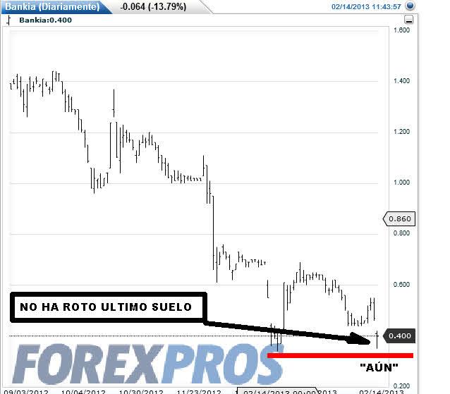 BANKIA-TIEMPO-REAL% - Lo único positivo de Bankia hoy es que no ha roto su último suelo