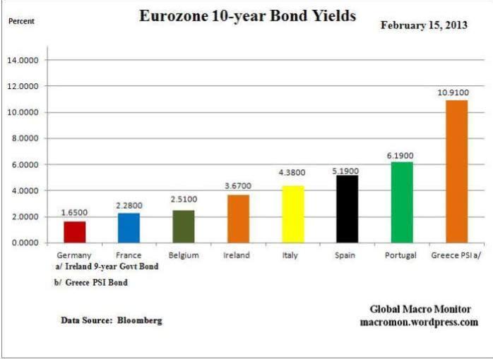 BONOS-A-10-AÑOS-EUROZONA1% - Bonos a 10 años en la Eurozona