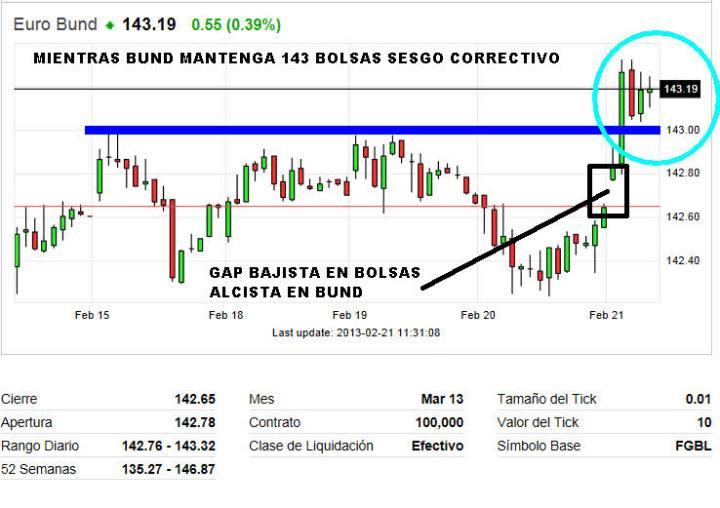 BUND-21-febrero-hch-2013-720x508% - Bund rompe resistencia en 143, malo para Bolsas