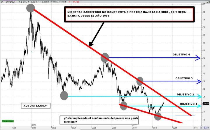 CARREFOUR-10-FEBRERO-LARGO-PLAZO-2013-720x448% - Carrefour puede estar confirmando suelo o cambio definitivo de tendencia