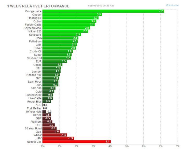 CIERRE-SEMANAL-PRINCIPALES-ACTIVOS-720x585% - Cierre semanal de los principales activos financieros