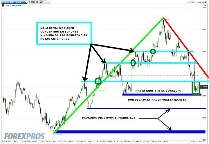 EURO-27-FEBRERO-2013-720x496% - Trading-map del Euro