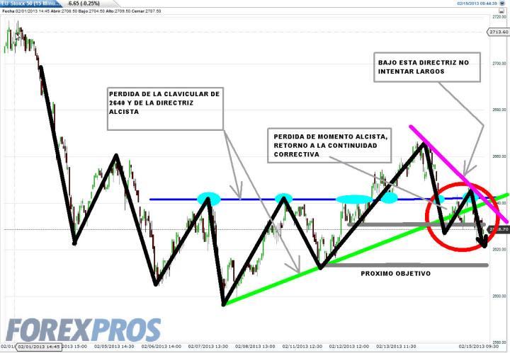 EUROSTOXX-15-FEBRERO-2013-720x499% - Trading-Map del Euro Stoxx 50