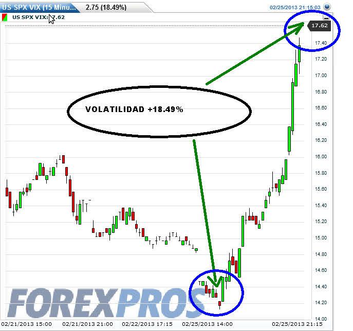 FUTURO-VOLATILIDAD-A-LAS-5.10-PM% - Volatilidad (VIX)