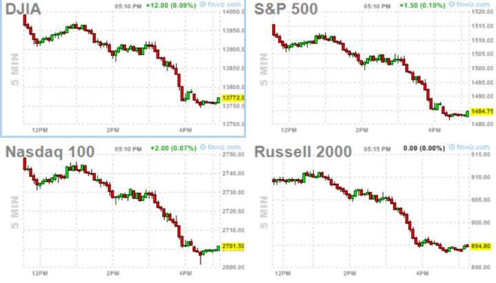 FUTUROS-A-LAS-5.10-PM-720x411% - Indices USA