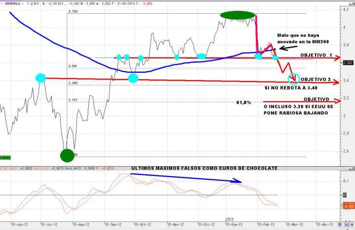IBERDROLA-22-FEBRERO-2012-720x468% - Trading-map  de IBERDROLA