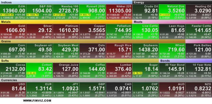 MULTIPANEL-FINVIZ3-720x354% - Indices y primas de riesgo  ahora mismo