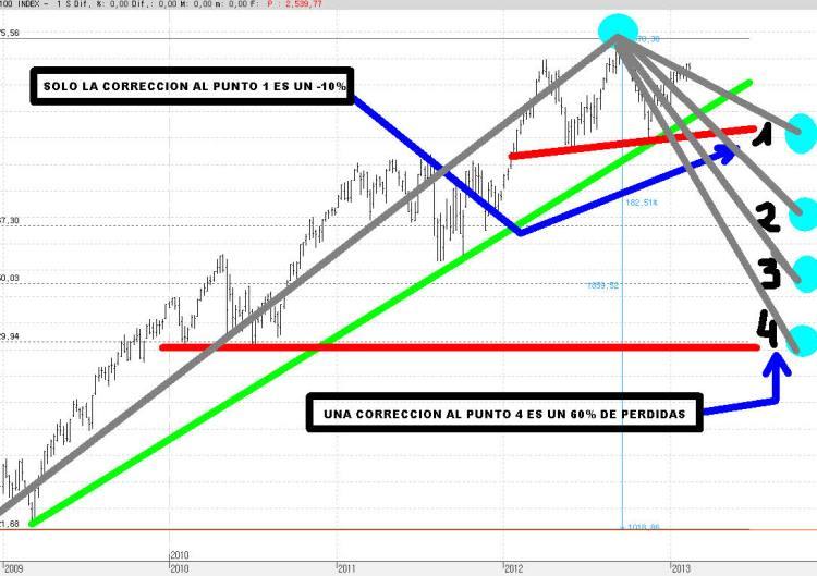 NASDAQ-100-CORRECCIONES-PROPORCIONALES-720x438% - No confundais prudencia con miedo