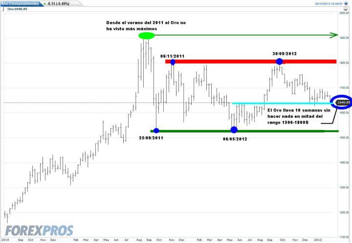 Oro-12-febrero-2013-720x497% - El Oro  lleva diez semanas sin hacer nada para unos y dos años para otros
