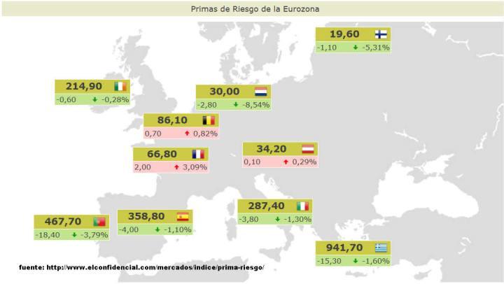 PRIMAS-DE-RIESGO-ACTUALIZADAS3-720x406% - Primas de riesgo actualizadas