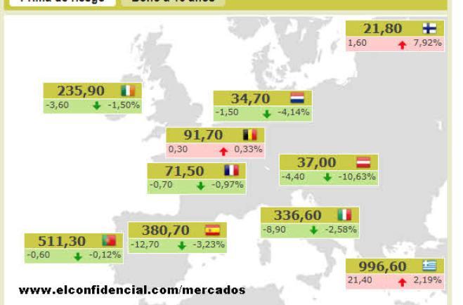 PRIMAS-DE-RIESGO-ACTUALIZADAS7% - Indices y primas de riesgo  ahora mismo