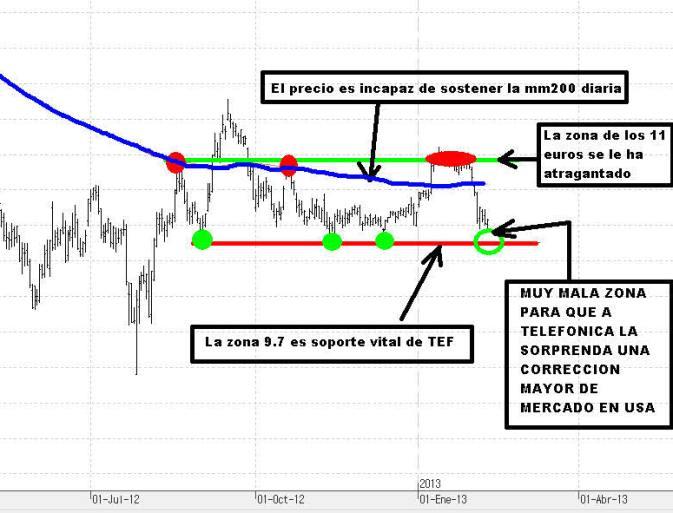 TEFONICA-11-FEBRERO-2013-720x437% - Grafico del día: TELEFONICA