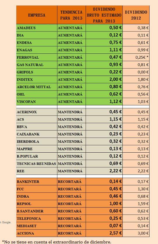 TENDENCIA-DE-LOS-DIVIDENDOS% - Tendencia de los dividendos en las empresas españolas