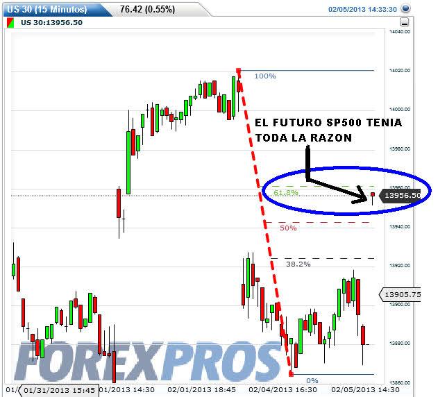 US30-5-FEBRERO-2013% - Apertura Wall Street : los futuros del sp500 lo clavaron