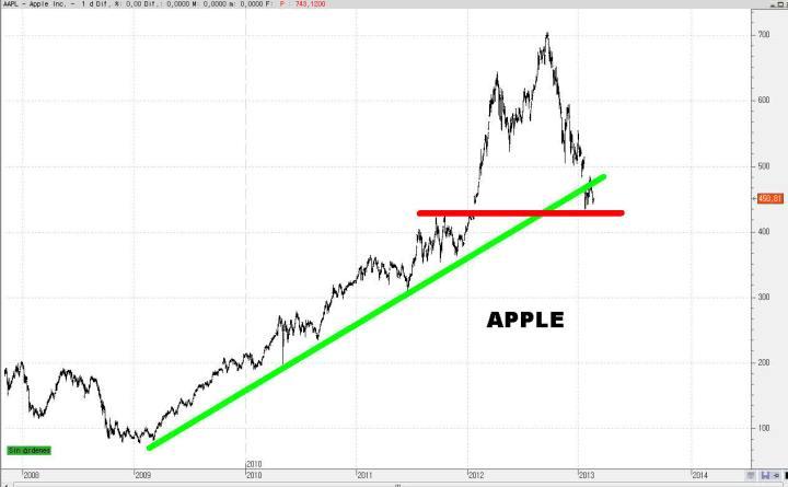 apple-25-720x445% - Un paseo aleatorio por el NASDAQ
