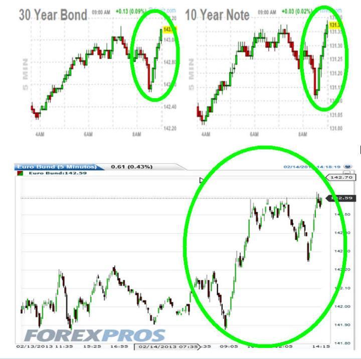 bond-bund-y-note-720x716% - Bond, Bund y Note (mercado de Bonos) dice que la corrección puede ser la buena