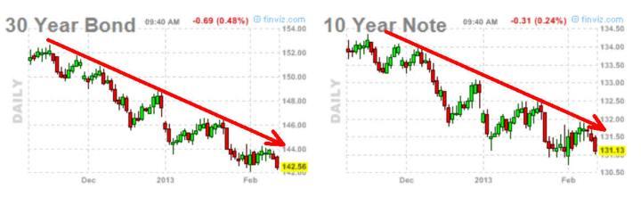 bono-y-nota-13-febrero-720x230% - Nadie espere correcciones en USA si el TBOND no se gira