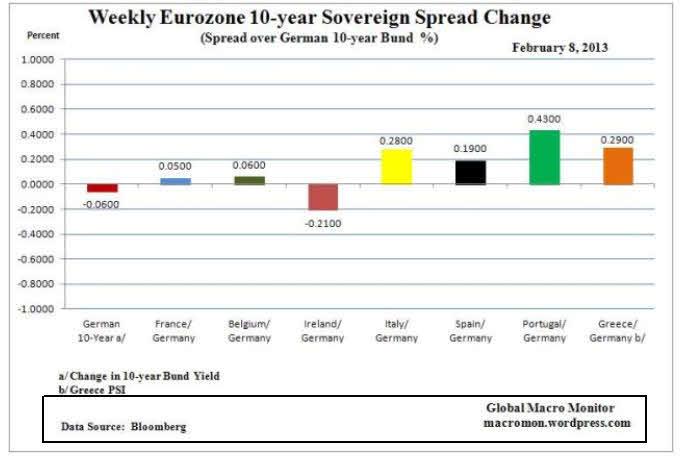 bonos-a-diez-años% - Variación del Bono a 10 años en Europa