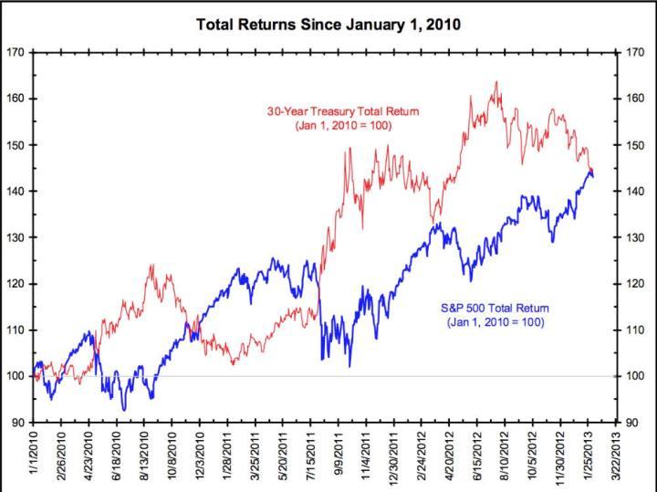 bonos-y-sp500-desde-2010-720x539% - Relación Bonos y SP500 desde 2010