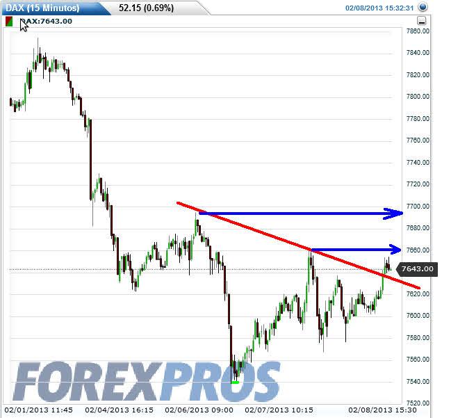 dax-y-euro-stoxx-8-febrero-2013% -  EURO STOXX 50 y DAX   gráfico intradiario