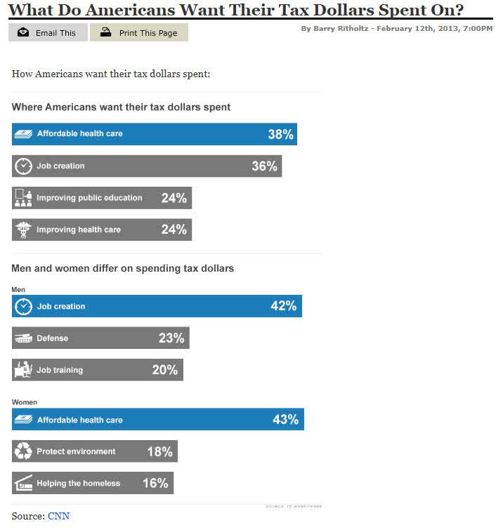 donde-quieren-gastar-sus-impuestos-los-americanos% - Donde quieren gastar los norteamericanos sus impuestos