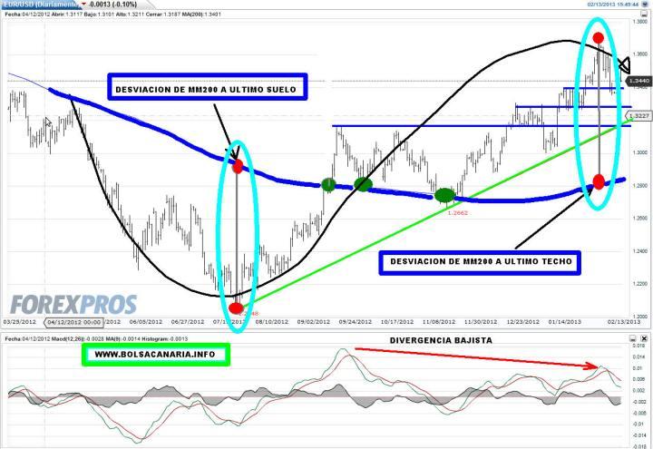 euro-13-febrero-2013-720x495% - La simetría de las desviaciones sobre la MM200 en el euro
