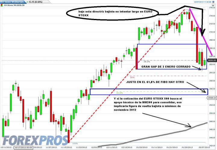 eurostoxx-7-febrero-720x499% - Mapa especulativo del Euro-Stoxx 50