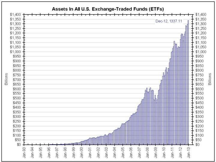 evolucion-de-los-ETF-en-EEUU-720x540% - Los ETFs  el producto financiero con mayor crecimiento  como vehiculo de inversión