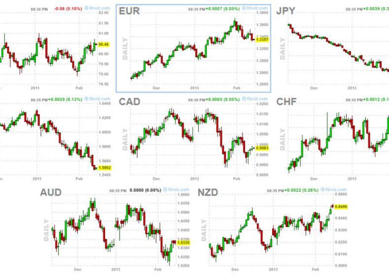 forex-15-febrero-2013-720x411% - Tendencias de las principales divisas en FOREX