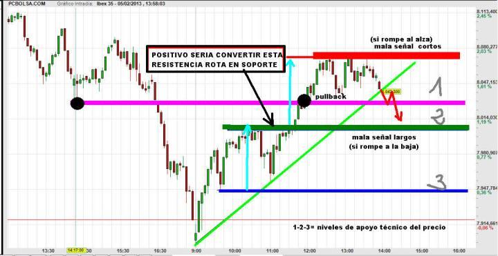 ibex-5-febrero-trading-map-720x371% - Nuestro trading-map del IBEX