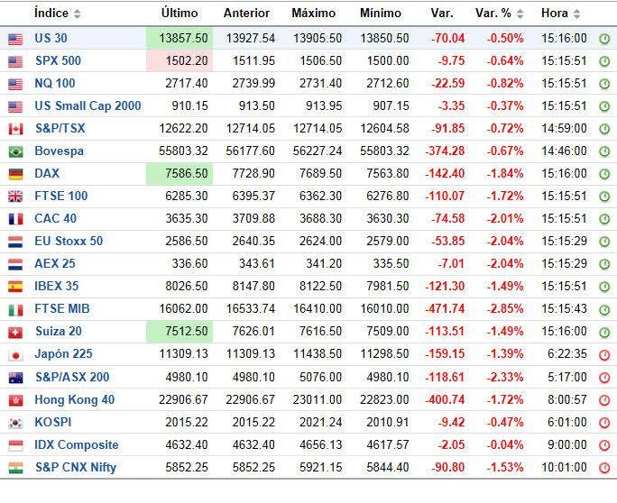 indices-ahora-mismo% - Indices mundiales y multipanel de futuros