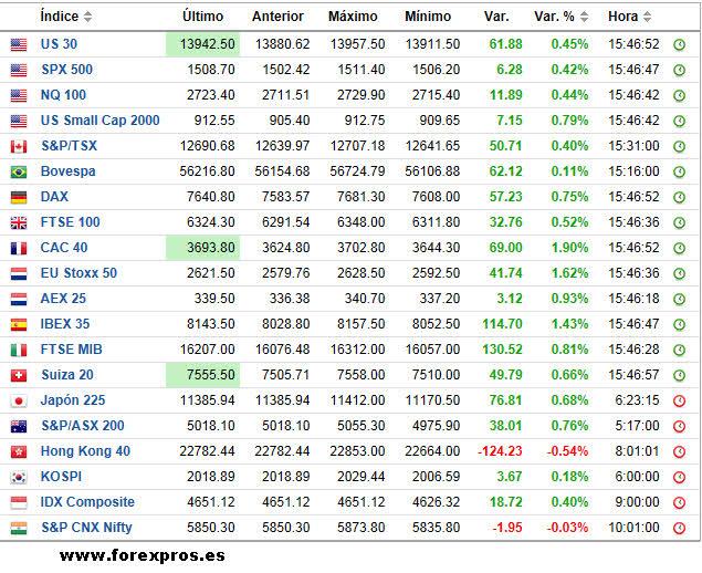 indices-ahora-mismo1% - El cierre semanal no confirma continuidad correctiva en Europa