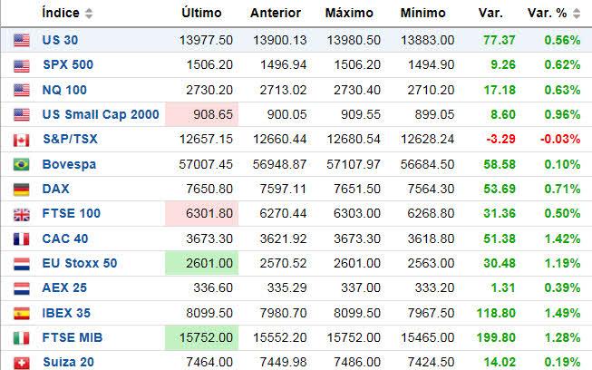indices-ahora-mismo2% - Indices y primas de riesgo  ahora mismo