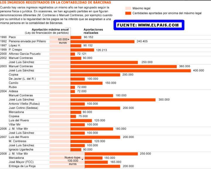 los-donativos-ilegales-720x578% - El diario El Pais sigue dando datos sonrojantes para el PP