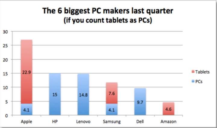 los-mayores-fabricantes-de-informatica-de-consumo-720x426% - Los 6 mayores fabricantes de PC y TABLETS